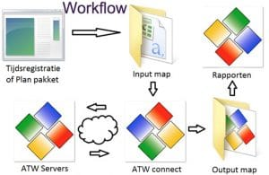 ATW Connect