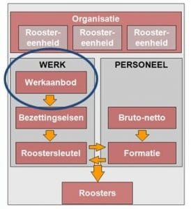 Roostervormgevingsproces als stappenplan tot gezonde rooster