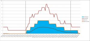 Voorbeeld van werkaanbodanalyse (week)