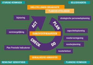 onderzoek planscan personeelsplanning