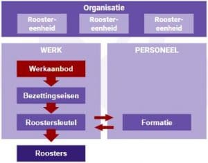 roostervormgevingsproces