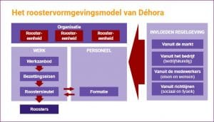 stappen rooster maken voor personeel. Model Dehora