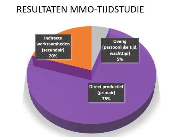 tijdstudie MMO multi moment opname