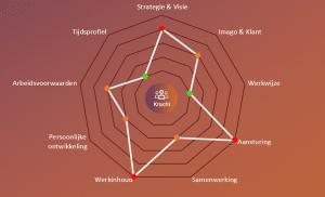 strategische personeelsplanning