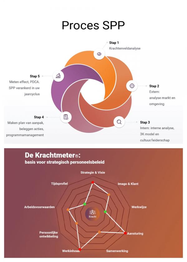 strategische personeelsplanning SPP model
